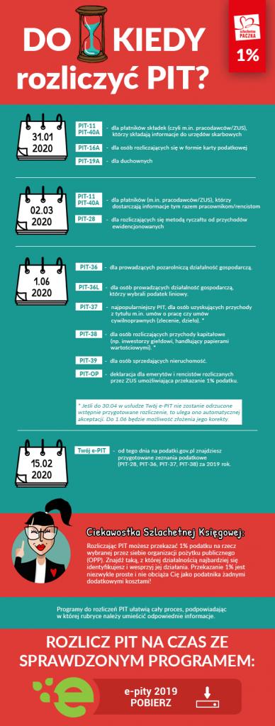 Zmiana terminów rozliczenia PIT 2019. Do kiedy rozliczyć PIT w 2020 roku? Kalendarz podatnika