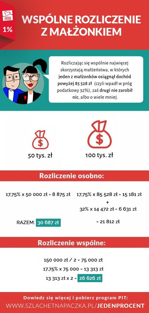 Rozliczenie PIT z małżonkiem - ile można zyskać?